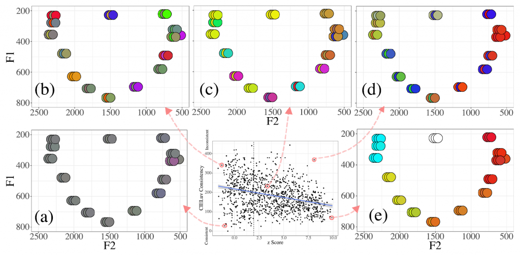 Vowel-colour associations for 1164 participants (central panel), showing, clockwise from bottom left, (a) a participant with very low structure yet high consistency across trials, probably a false positive synaesthete, (b) a typical nonsynaesthete with mappings that are both inconsistent and unstructured; (c) a middling participant with significant structure but inconistent choices across trials; (d) a highly structured but inconsistent participant; and (e) a typical vowel-colour synaesthete, with highly structure, consistent and categorical mappings.