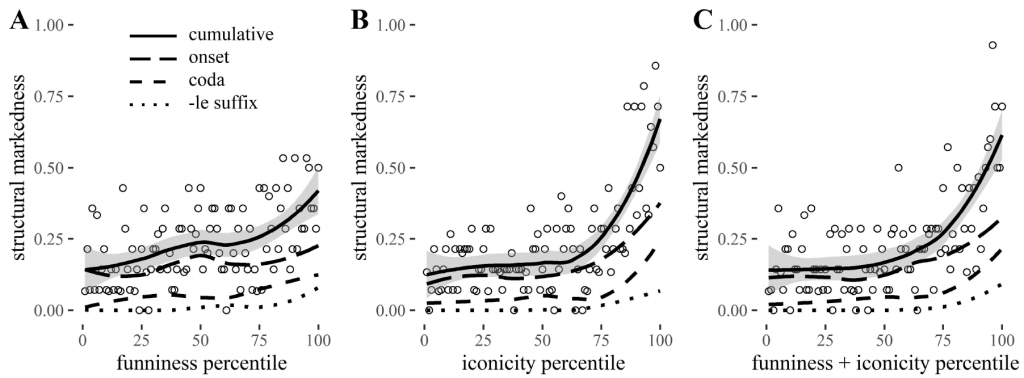 The relation between structural markedness and funniness ratings (A), iconicity ratings (B), and funniness and iconicity together (C), in a set of 1.419 English words. Each dot represents 14 or 15 words. Solid line with smoothed mean shows cumulative markedness. Other lines show relative prevalence of complex onsets (flap), codas (clunk), and verbal diminutives (drizzle). Higher structural markedness goes together with higher iconicity and funniness ratings.