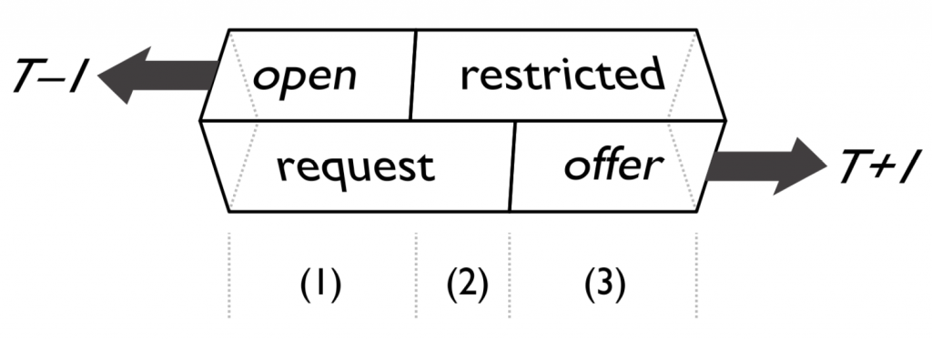 Every format for repair initiation has retrospective aspects (how it targets trouble in a prior turn) and prospective aspects (what type of response it makes relevant in a next turn). The two dimensions together define three basic types of formats for repair initiation: open request, restricted request, and restricted offer. These three are attested in every language studied so far.