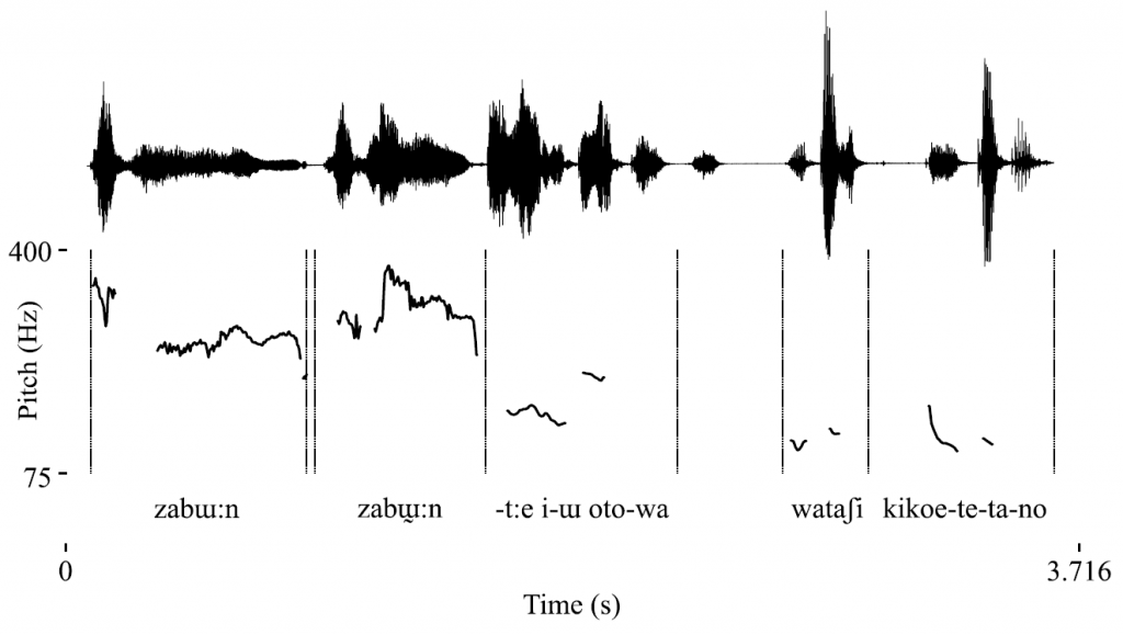 Pitch trace of a Japanese utterance starting with two tokens of the ideophone zabɯ:n 'splash', showing how it is produced in the upper part of the speaker's pitch range. This illustrates the special treatment that ideophones often get in everyday speech, which makes them stand out from the surrounding material.